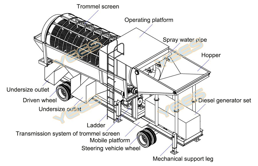 Mobile trommel wash plant diagram