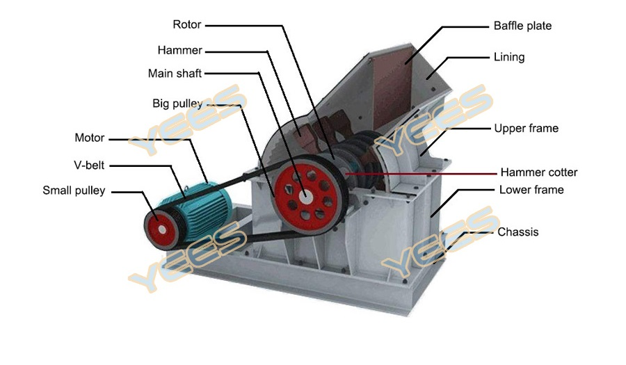 Hammer mill rock crusher diagram